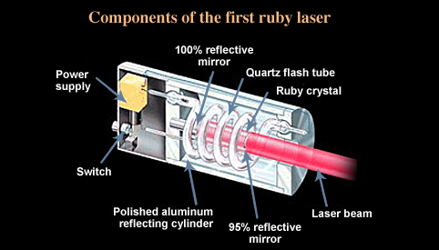 Rubylaser_components