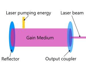 Laser-schematic